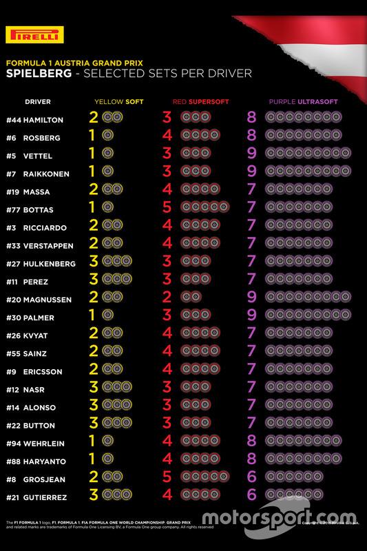 Pirelli tire choices per driver