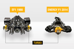 The 2014 Renault Energy F1 V6 engine