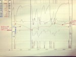 Lewis Hamilton Tweets Picture of his Telemetry