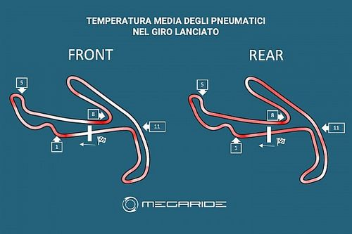 Simulazione MotoGP: al Curvone 80 gradi in più alla posteriore