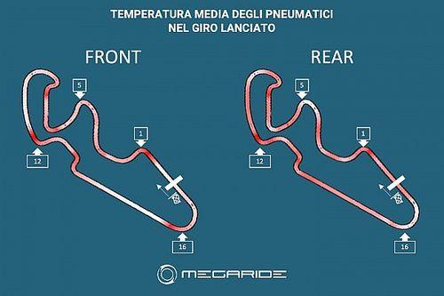 Simulazione MotoGP: ad Aragon sarà una gara tattica