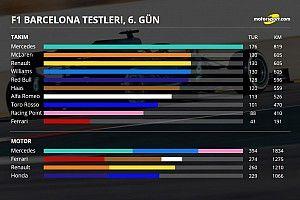 2. Barcelona testleri 2. gün: Kim kaç tur attı, genel durum ne?