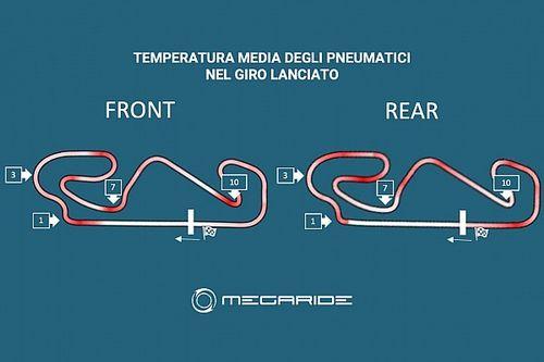 MotoGP: a Montmelò gomme con sbalzi di 80 gradi alla curva 1!