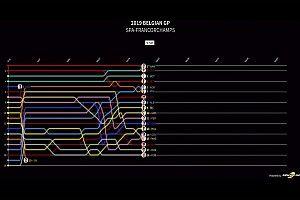 GP de Bélgica: Timeline vuelta por vuelta