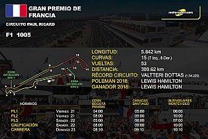 Horarios y datos del GP de Francia de F1