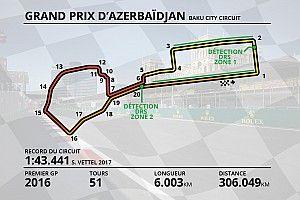 Guide circuit - Tout savoir sur le tracé de Bakou