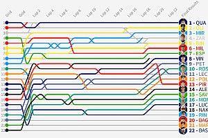 GP de Italia MotoGP: Timeline vuelta por vuelta