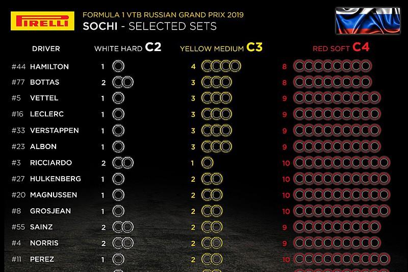 Анонс Гран При России: выбор шин, элементы силовых установок, штрафные баллы