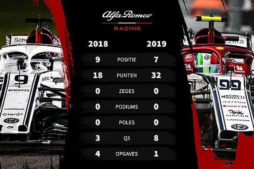 Tussenrapport Alfa Romeo: Goede stap met de groeten uit Maranello
