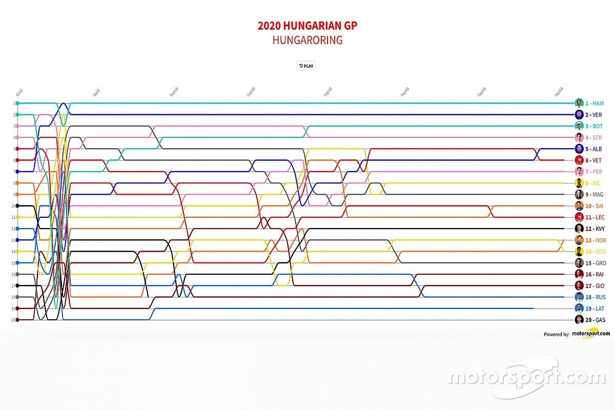 GP de Hungría F1 2020: Timeline vuelta por vuelta