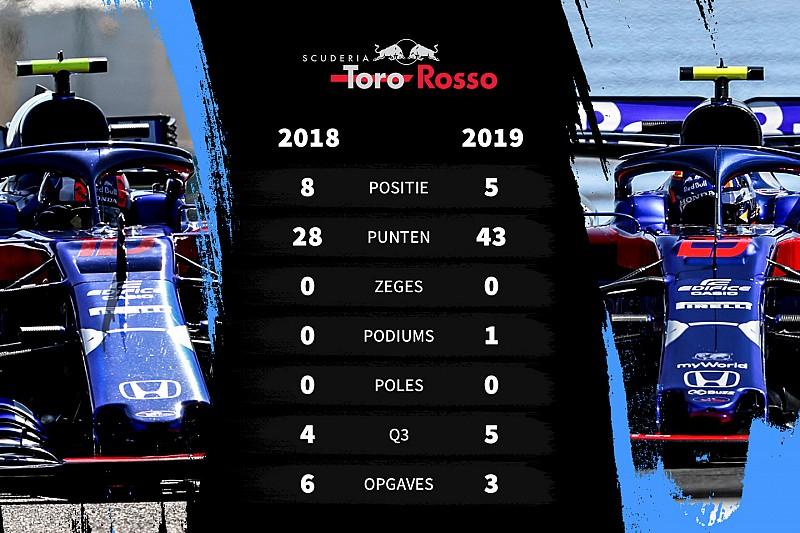 Tussenrapport Toro Rosso: Beter dan verwacht