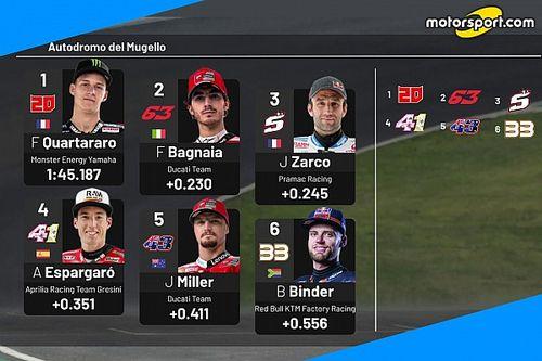 MotoGP: la griglia di partenza del GP d'Italia
