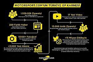 Motorsport.com'un Türkiye GP karnesi