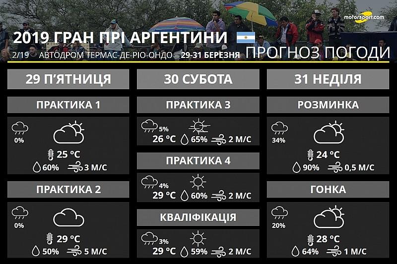 Погода на Гран Прі Аргентини: у неділю очікується гроза