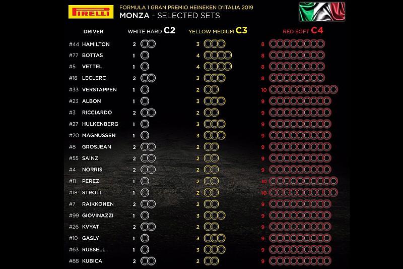 Pirelli опубликовала выбор шин на Гран При Италии
