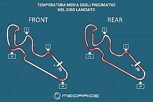 Simulazione MotoGP: gara tattica con le gomme soft?