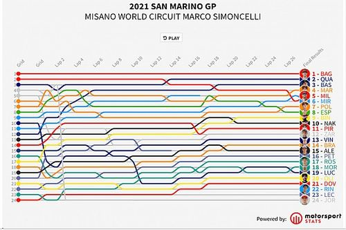 GP de San Marino MotoGP: Timeline vuelta por vuelta