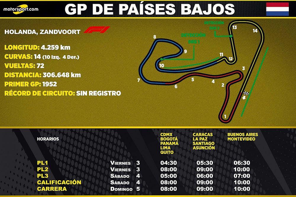 Horarios para Latinoamérica del GP de Países Bajos F1