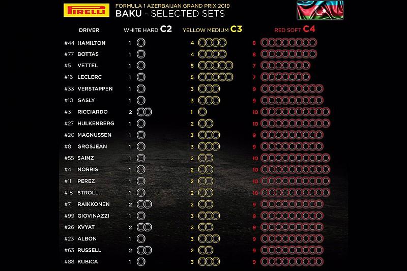 Ferrari замовила на ГП Азербайджану менше Soft, ніж Mercedes