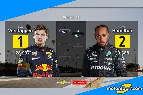 GP del Bahrain: la griglia di partenza