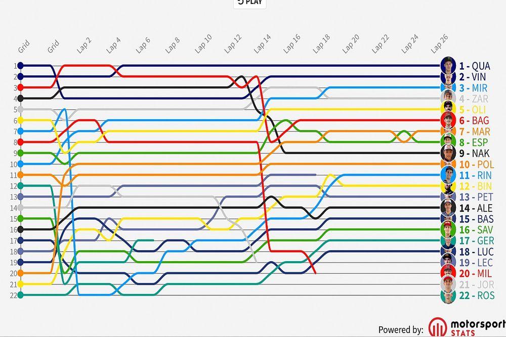 GP de Holanda MotoGP: Timeline vuelta por vuelta