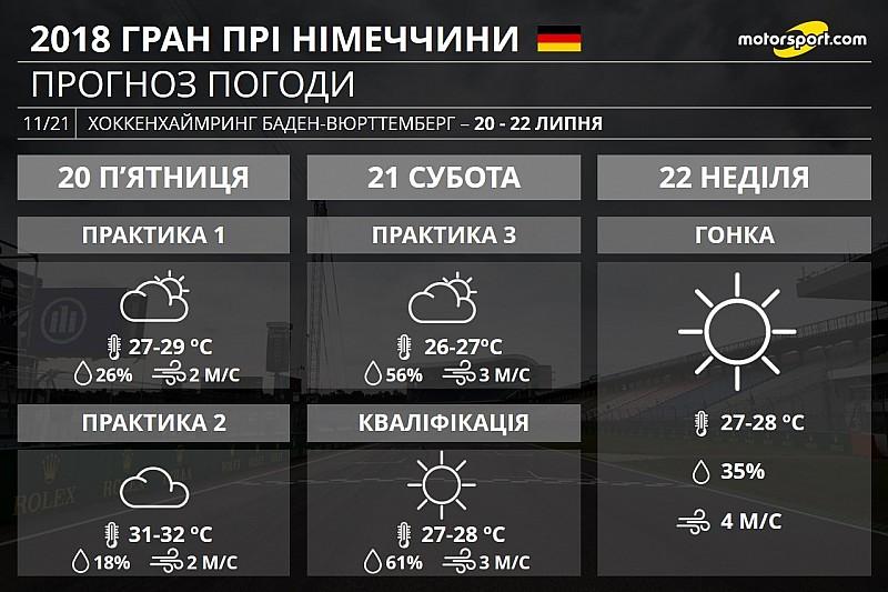 Гран Прі Німеччини: у Хоккенхаймі можливий дощ, але не під час гонки