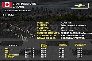 Horarios y datos del GP de Canadá de F1
