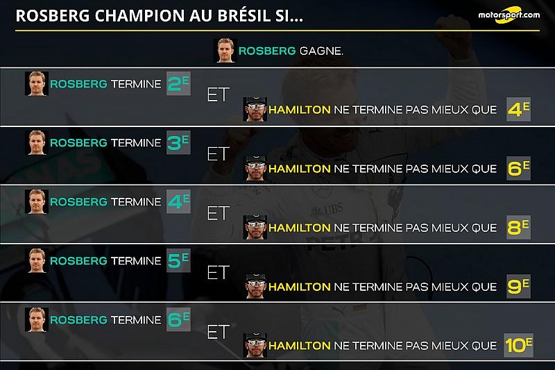 Rosberg sacré champion du monde au Brésil si...