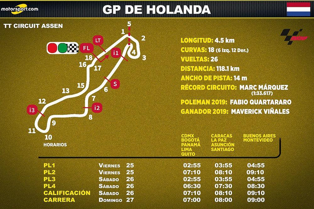 Horarios para Latinoamérica del GP de Holanda de MotoGP