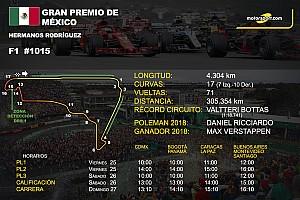 Horarios y datos del GP de México de F1