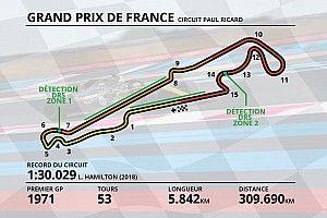Guide circuit - Tout savoir sur le Circuit Paul Ricard