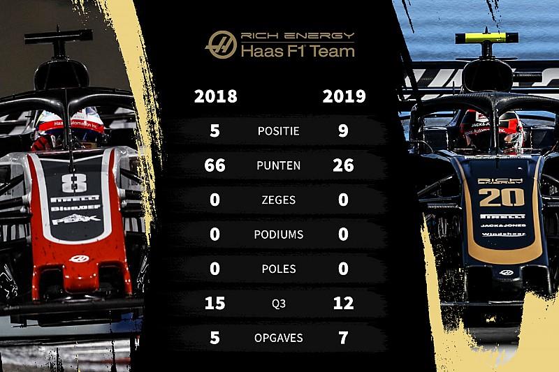 Tussenrapport Haas F1: Van braaf jochie tot wispelturige puber