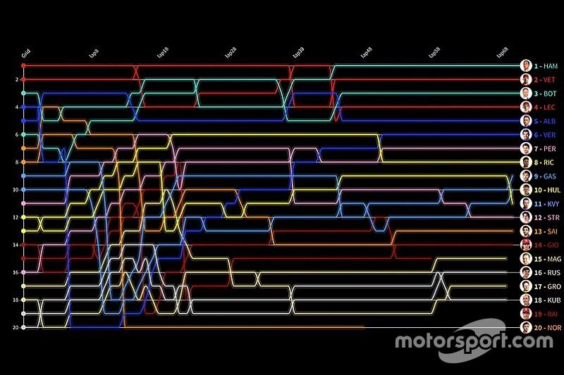 Formel 1 Mexiko 2019: Die animierte Rundentabelle