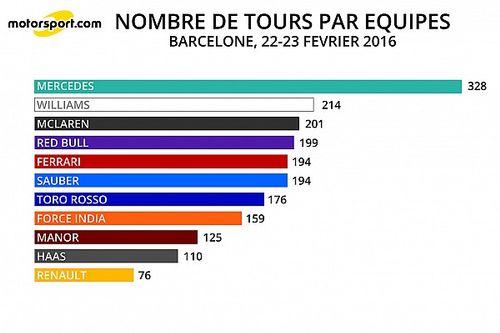 Stats Barcelone - Le kilométrage par moteurs après 2 jours