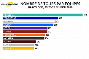 Stats Barcelone - Le kilométrage par moteurs après 3 jours