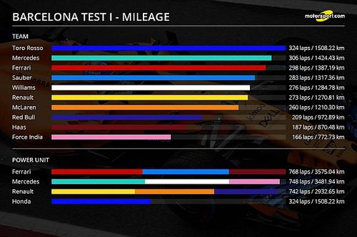 バルセロナテストのチーム/PU別走行距離比較。トロロッソ、324周走破