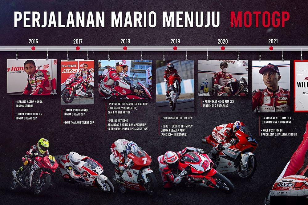 Mario Aji, dari Astra Honda Racing School ke Moto3