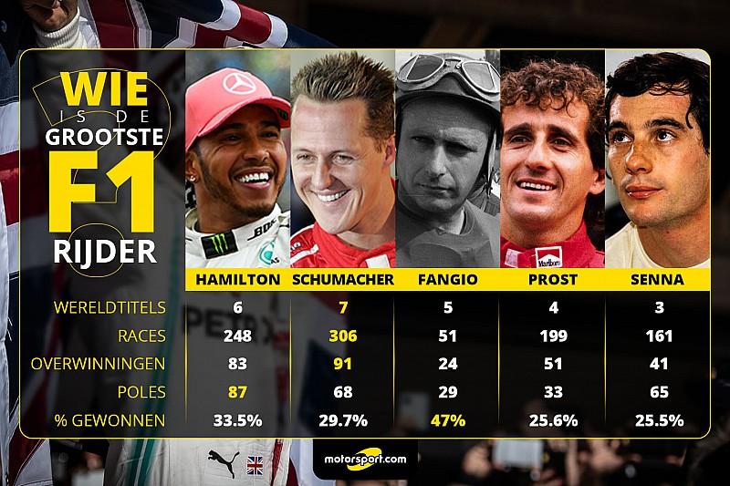 Poll: Wie is de grootste F1-coureur aller tijden?