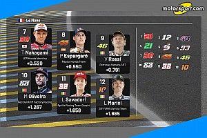 MotoGP: la griglia di partenza del GP di Francia