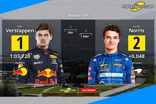 GP d'Austria: la griglia di partenza. Max-Norris, che prima fila!