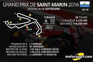 Le programme du Grand Prix de Saint-Marin