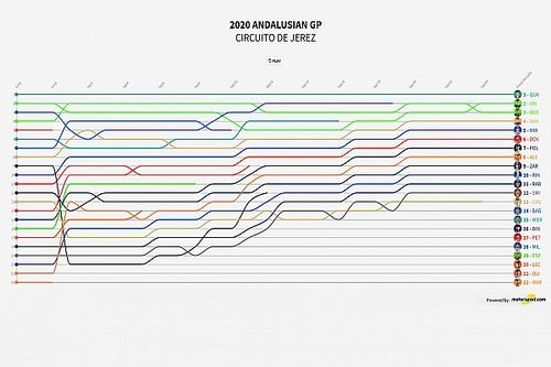 GP de Andalucía 2020 MotoGP: Timeline vuelta por vuelta