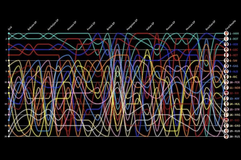 Animation: So lief die Formel-1-Saison 2019 im Detail