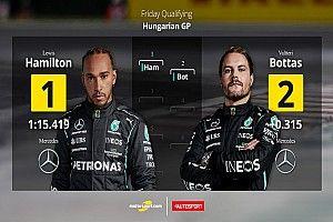 Parrilla de salida para el GP de Hungría F1