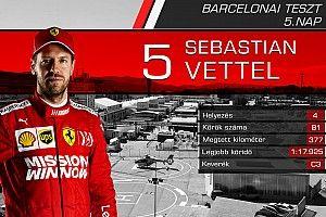 Versenyzőről versenyzőre: statisztikák az ötödik F1-es tesztnap után