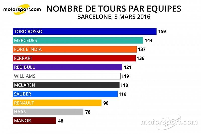 Stats - Le kilométrage par équipes et par moteurs à Barcelone