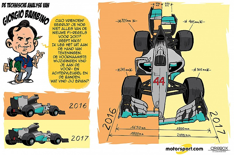 Cartoon van Cirebox - Technische analyse van Giorgio Bambino