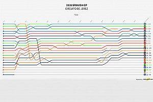 GP de España 2020 MotoGP: Timeline vuelta por vuelta