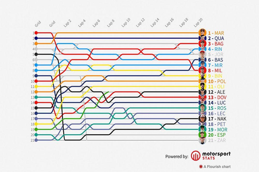 GP de Estados Unidos F1: Timeline vuelta por vuelta