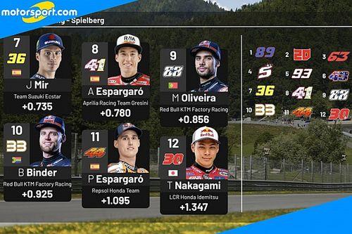 GP d'Austria: Martin bissa la pole davanti Quartararo e Bagnaia